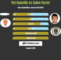Pol Valentin vs Salva Ferrer h2h player stats