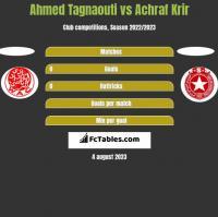 Ahmed Tagnaouti vs Achraf Krir h2h player stats