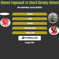 Ahmed Tagnaouti vs Sherif Ekramy Ahmed h2h player stats
