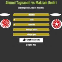 Ahmed Tagnaouti vs Makram Bediri h2h player stats