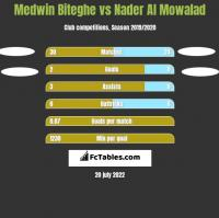 Medwin Biteghe vs Nader Al Mowalad h2h player stats