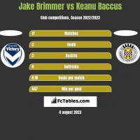 Jake Brimmer vs Keanu Baccus h2h player stats