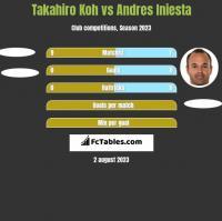 Takahiro Koh vs Andres Iniesta h2h player stats