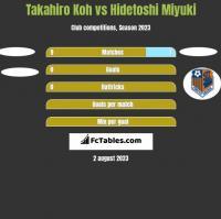 Takahiro Koh vs Hidetoshi Miyuki h2h player stats