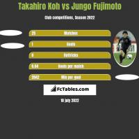 Takahiro Koh vs Jungo Fujimoto h2h player stats