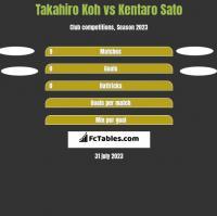Takahiro Koh vs Kentaro Sato h2h player stats