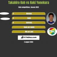 Takahiro Koh vs Koki Yonekura h2h player stats