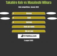 Takahiro Koh vs Masatoshi Mihara h2h player stats