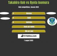 Takahiro Koh vs Ryota Isomura h2h player stats