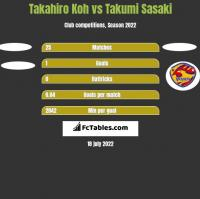 Takahiro Koh vs Takumi Sasaki h2h player stats
