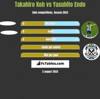 Takahiro Koh vs Yasuhito Endo h2h player stats