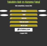 Takahiro Koh vs Kazuma Takai h2h player stats