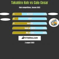 Takahiro Koh vs Caio Cesar h2h player stats