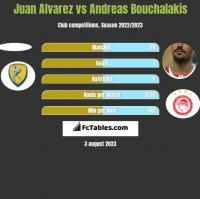 Juan Alvarez vs Andreas Bouchalakis h2h player stats