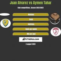 Juan Alvarez vs Aymen Tahar h2h player stats