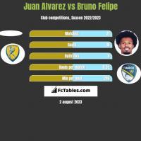 Juan Alvarez vs Bruno Felipe h2h player stats