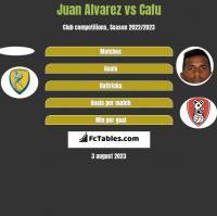 Juan Alvarez vs Cafu h2h player stats