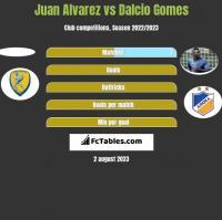 Juan Alvarez vs Dalcio Gomes h2h player stats