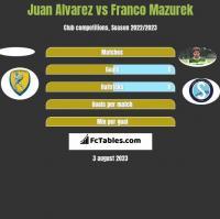 Juan Alvarez vs Franco Mazurek h2h player stats