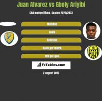 Juan Alvarez vs Gboly Ariyibi h2h player stats