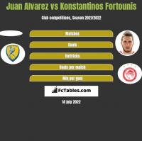 Juan Alvarez vs Konstantinos Fortounis h2h player stats