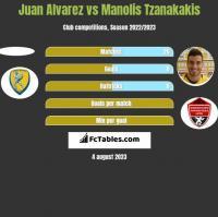 Juan Alvarez vs Manolis Tzanakakis h2h player stats