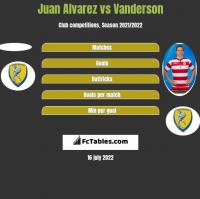 Juan Alvarez vs Vanderson h2h player stats