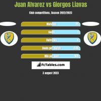 Juan Alvarez vs Giorgos Liavas h2h player stats