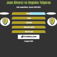 Juan Alvarez vs Angelos Tsigaras h2h player stats