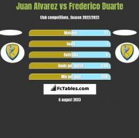 Juan Alvarez vs Frederico Duarte h2h player stats