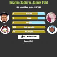Ibrahim Sadiq vs Jannik Pohl h2h player stats