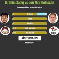 Ibrahim Sadiq vs Jon Thorsteinsson h2h player stats