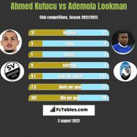 Ahmed Kutucu vs Ademola Lookman h2h player stats
