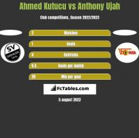 Ahmed Kutucu vs Anthony Ujah h2h player stats