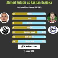 Ahmed Kutucu vs Bastian Oczipka h2h player stats