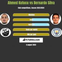 Ahmed Kutucu vs Bernardo Silva h2h player stats