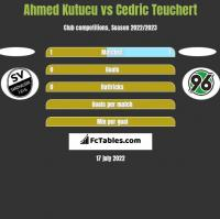 Ahmed Kutucu vs Cedric Teuchert h2h player stats