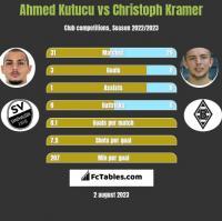 Ahmed Kutucu vs Christoph Kramer h2h player stats
