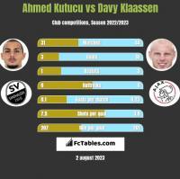 Ahmed Kutucu vs Davy Klaassen h2h player stats