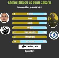 Ahmed Kutucu vs Denis Zakaria h2h player stats