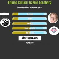 Ahmed Kutucu vs Emil Forsberg h2h player stats