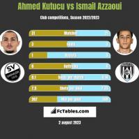 Ahmed Kutucu vs Ismail Azzaoui h2h player stats