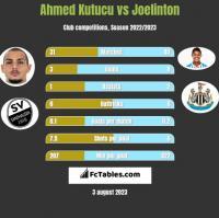 Ahmed Kutucu vs Joelinton h2h player stats