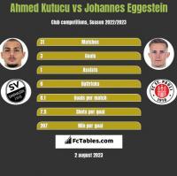 Ahmed Kutucu vs Johannes Eggestein h2h player stats