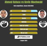 Ahmed Kutucu vs Kevin Moehwald h2h player stats