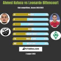 Ahmed Kutucu vs Leonardo Bittencourt h2h player stats