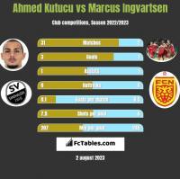 Ahmed Kutucu vs Marcus Ingvartsen h2h player stats