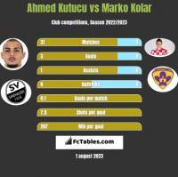 Ahmed Kutucu vs Marko Kolar h2h player stats
