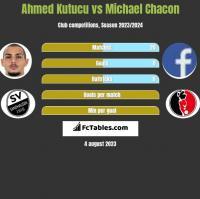 Ahmed Kutucu vs Michael Chacon h2h player stats