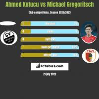 Ahmed Kutucu vs Michael Gregoritsch h2h player stats